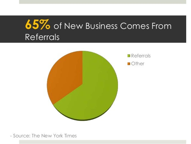 Referral-Based Marketing Statistics Slide 2