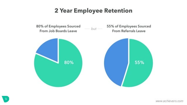 Employee Referral Program Benefits by Drafted Slide 3