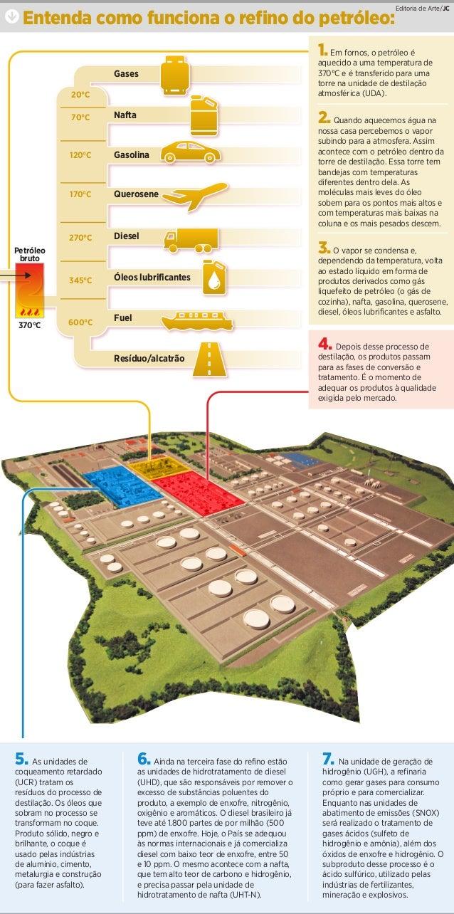 qEntenda como funciona o refino do petróleo:Editoria de Arte/JC  Gases  Nafta  Gasolina  Querosene  Diesel  Óleos lubrific...