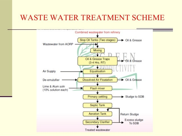 Waste Water Treatment Refineries