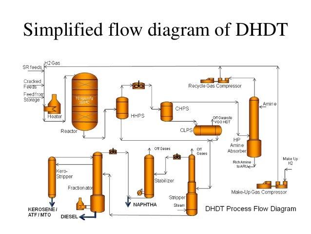 simplified flow diagram of dhdt