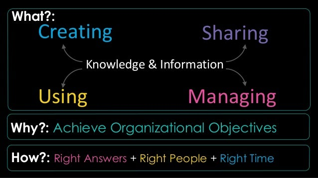 Search has become today's de-facto user interface for delivering knowledge & information for seeking knowledge & informati...