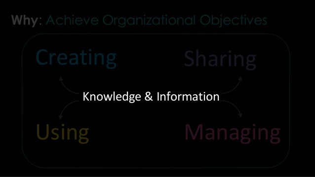Creating Sharing Using Managing Knowledge & Information What?: Why?: Achieve Organizational Objectives How?: Right Answers...