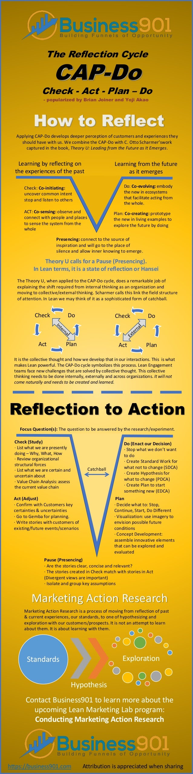 The Reflection Cycle CAP-Do Check - Act - Plan – Do - popularized by Brian Joiner and Yoji Akao How to Reflect Applying CA...