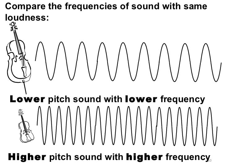 Non-Periodic Sounds That Evoke Pitch | Auditory Neuroscience