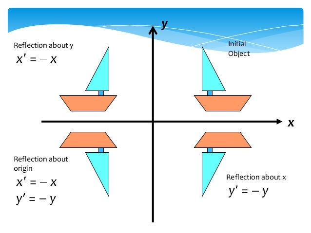 origins reflection Point reflection as a special case of uniform scaling or homothety when the inversion point p coincides with the origin, point reflection is equivalent to a special case of uniform scaling: uniform scaling with scale factor equal to −1 this is an example of linear transformation.