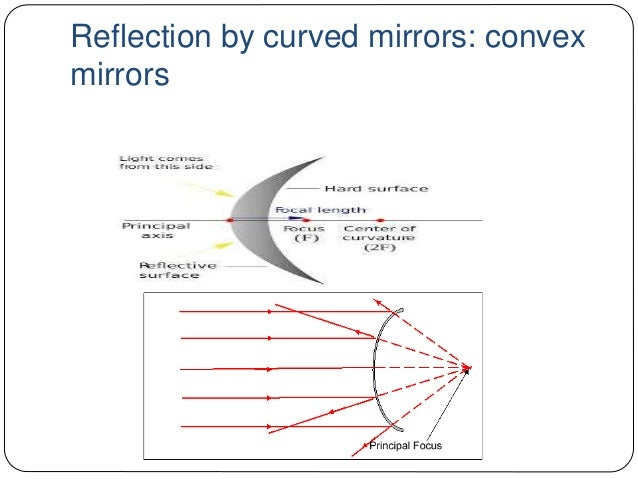 Reflection Of Light At Plane Or Curved Surfaces