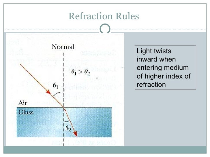 essay on refraction of light Snell's law and index of refraction acrylic, glass, and water in doing this we tested and proved snell's law turn on light source and trace line of light entering and exiting materials as well as the shape of the material on the paper.