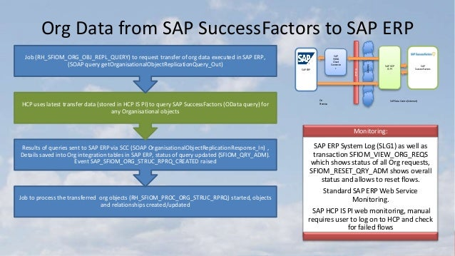 SAP SuccessFactors Cloud Integration to SAP ERP from Employee Central