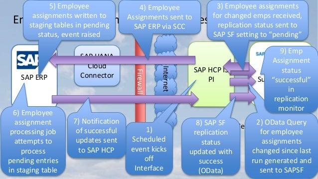 SAP SuccessFactors Cloud Integration to SAP ERP from Employee Central