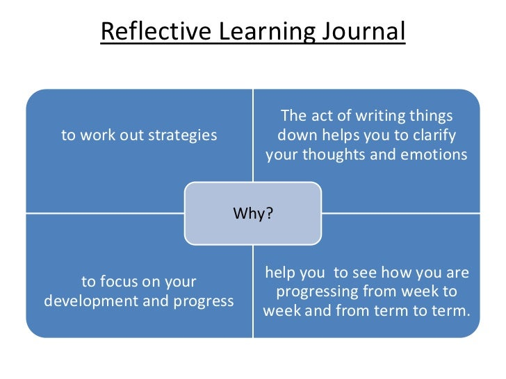 reflective journal counselling Although many strategies exist to facilitate reflection, one teaching method that  has been extensively used is journal writing the examples of the reflective.