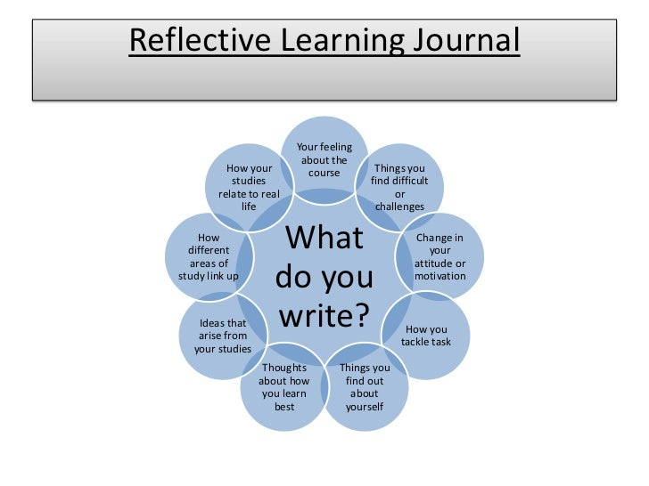 importance of reflective learning