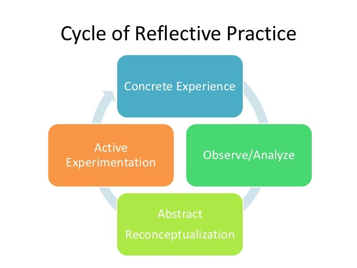 reflective on practices An education resource to help improve your professional practice and working relationships to achieve better outcomes for you and your clients the following collection of activities will support you to think about: the assumptions you make about reflective practice how reflective practice can be.