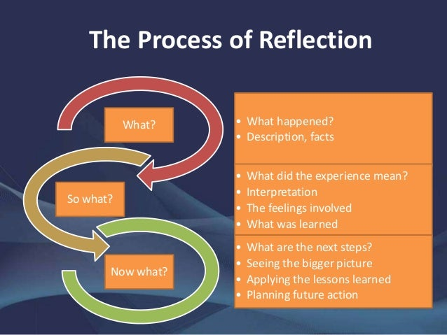 the process of reflection Purposeto help students evaluate and extend understanding of process, facts, concepts, or social interactions: most commonly used for showing what you.