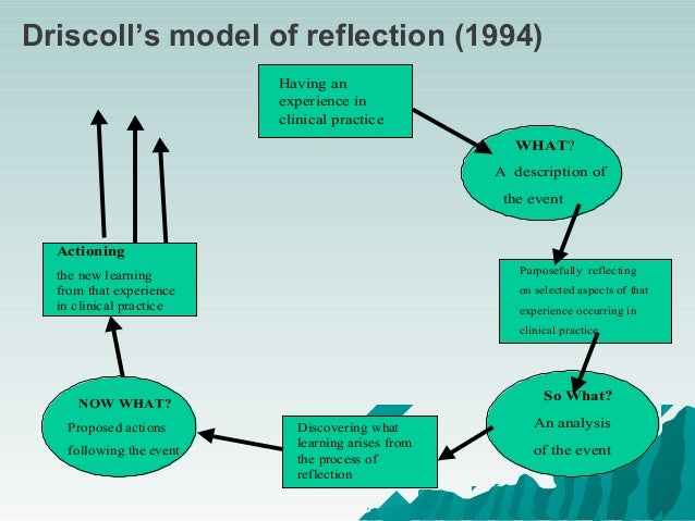 using gibbs model of reflection Reflective essay year 2 - free download as word doc (doc) i am going to use gibbs (1988) reflective cycle this model is a recognised framework for my reflection.