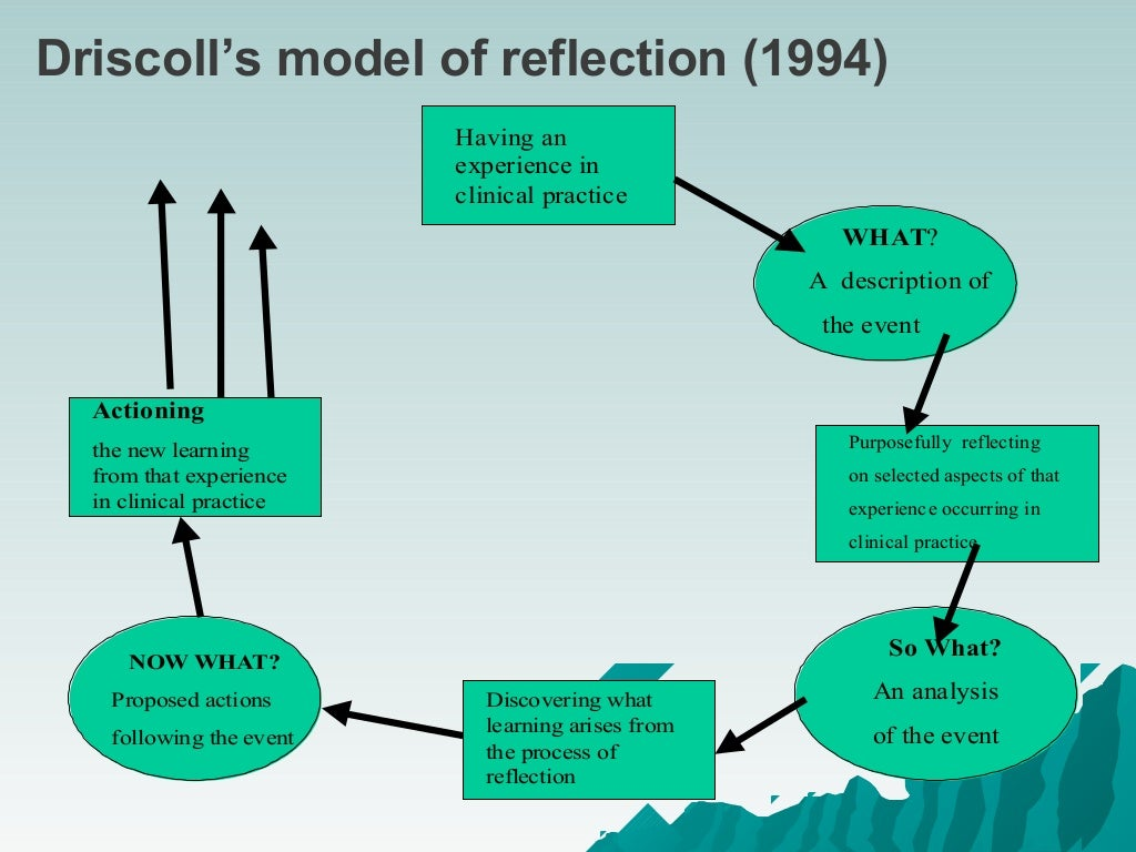 johns model of reflection nursing Johns model for structured reflection is a very in depth framework in that it explores empirics, this is looking at what knowledge did or could have informed the writer in the given situation, this is the main differentiating point of johns model, and helps the writer understand their actions and others reactions.