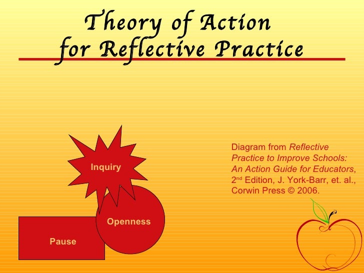 Theory of Action  for Reflective Practice Pause Openness Inquiry Diagram from  Reflective Practice to Improve Schools: An ...