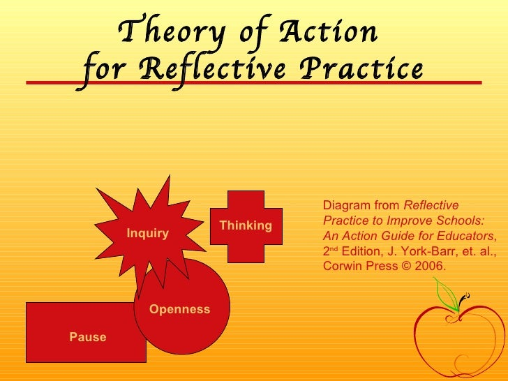 Theory of Action  for Reflective Practice Pause Openness Inquiry Thinking Diagram from  Reflective Practice to Improve Sch...