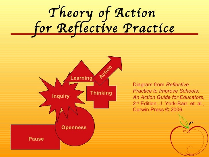 Theory of Action  for Reflective Practice Pause Openness Inquiry Thinking Learning Diagram from  Reflective Practice to Im...