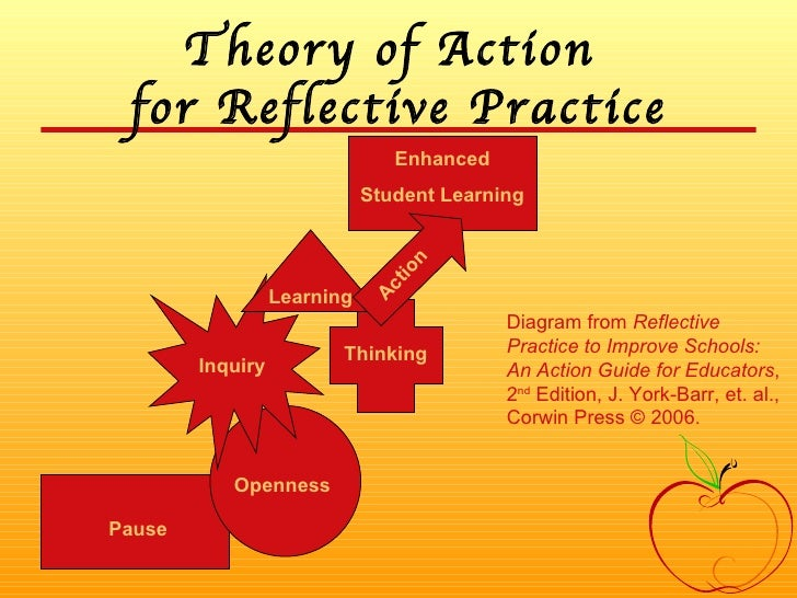 Theory of Action  for Reflective Practice Pause Openness Inquiry Thinking Learning Enhanced Student Learning Diagram from ...