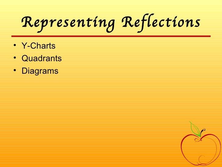 Representing Reflections <ul><li>Y-Charts </li></ul><ul><li>Quadrants </li></ul><ul><li>Diagrams </li></ul>