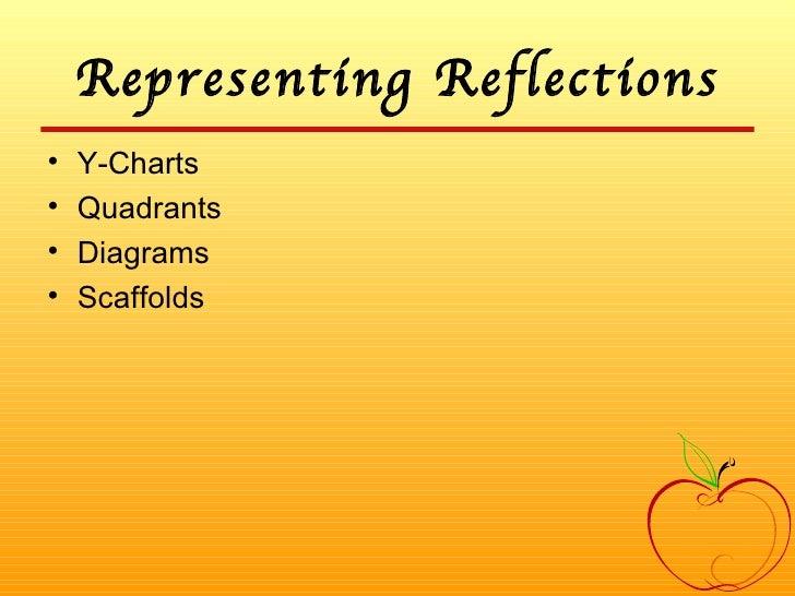Representing Reflections <ul><li>Y-Charts </li></ul><ul><li>Quadrants </li></ul><ul><li>Diagrams </li></ul><ul><li>Scaffol...