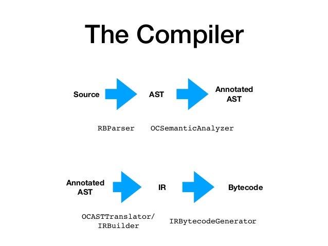 The Compiler Source AST Annotated AST IR Annotated AST Bytecode RBParser OCSemanticAnalyzer OCASTTranslator/ IRBuilder IRB...