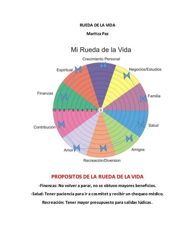 RUEDA DE LA VIDA Maritza Paz PROPOSITOS DE LA RUEDA DE LA VIDA -Finanzas: No volver a parar, no se obtuvo mayores benefici...
