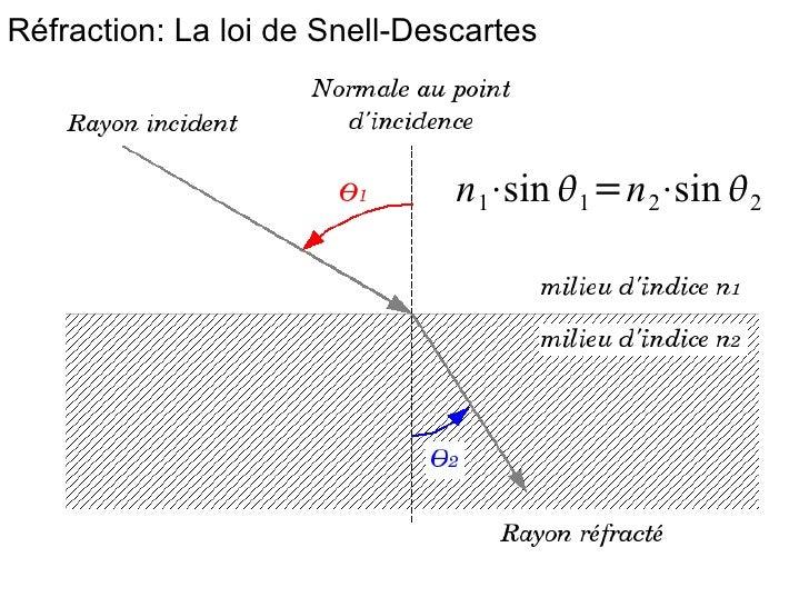 onde électromagnétique cours - https://image.slidesharecdn.com/reflexionrefraction-090409075711-phpapp01/95/reflexion-refraction-10-728.jpg?cb=1239263871