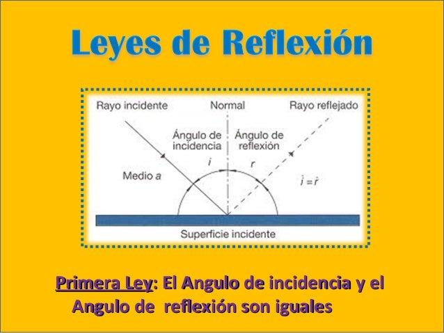 Reflexion y refraccion de la luz pdf