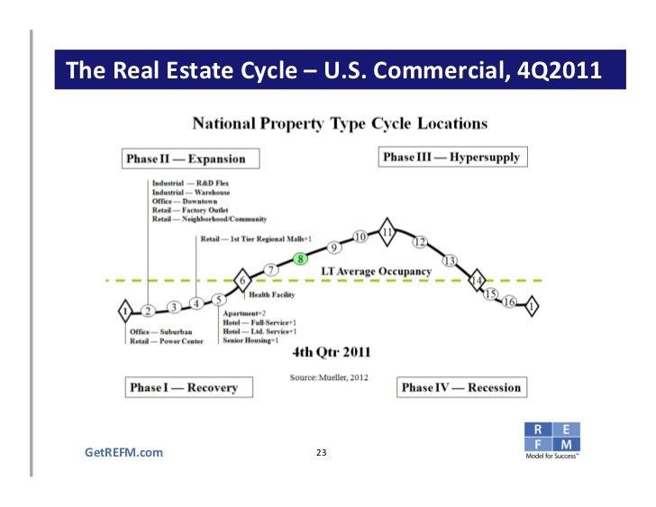 Principles of Commercial Real Estate Finance Module 2 Slides
