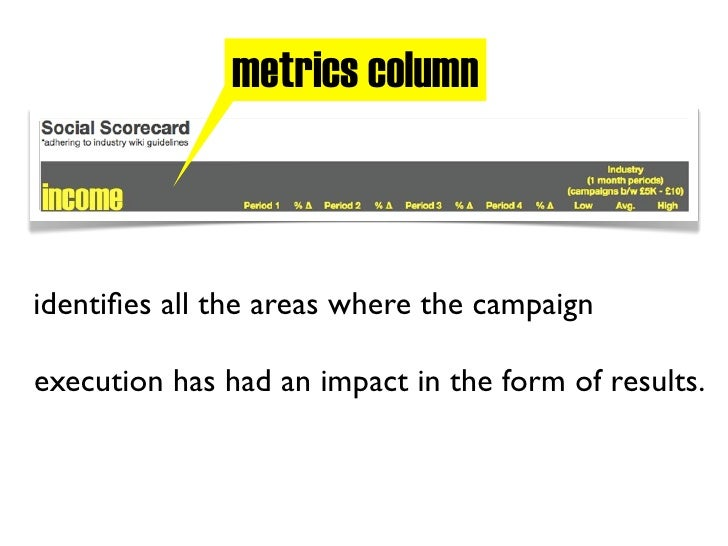 data columns    self explanatory section that enables the viewer  to track the progress made on the campaign in  chronolog...