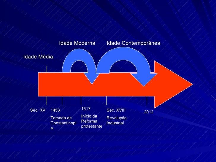 Idade Moderna             Idade ContemporâneaIdade Média  Séc. XV   1453            1517          Séc. XVIII   2012       ...