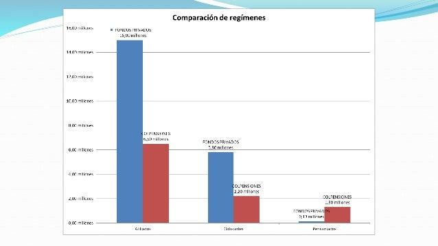 Reformas pensional laboral a la salud y tributaria en - Pensionados en el exterior colpensiones ...