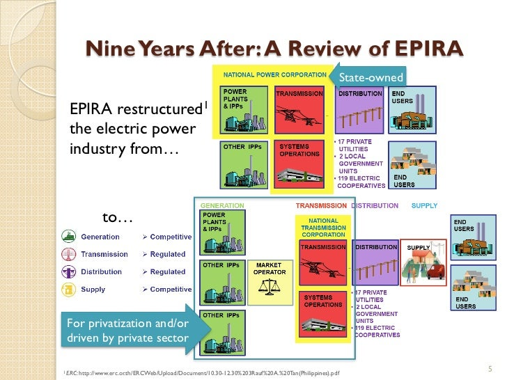 epira law Today marks the 10th year of the epira, the law that was built on the premise that privatizing the power sector and giving play to `free market' forces would compel firms to compete in terms of lower electricity prices.