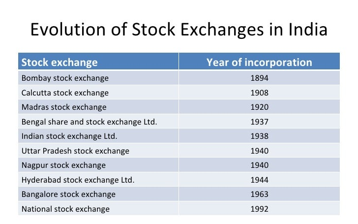 establishment of stock exchange in india