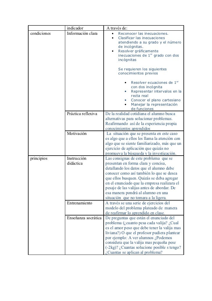 indicador             A través de:condiciones   Información clara        •   Reconocer las inecuaciones.                  ...