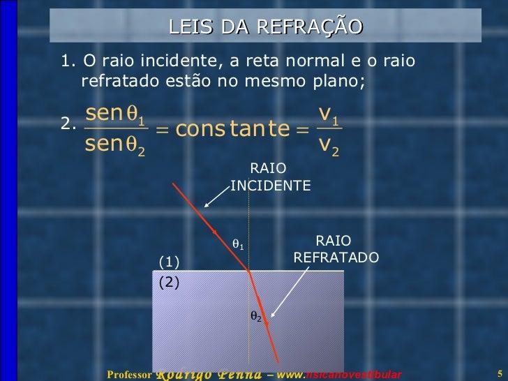 Refração da Luz e Lentes - Conteúdo vinculado ao blog http   fis… 00a7f05fbd