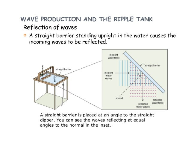 Refraction of water waves