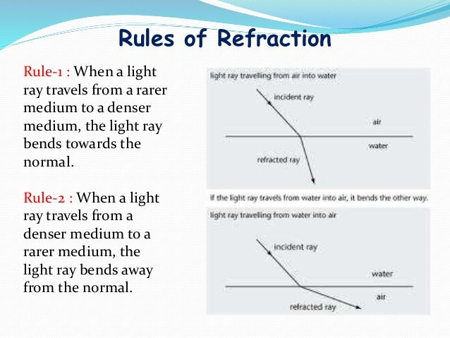 refraction through a glass slab and the refractive