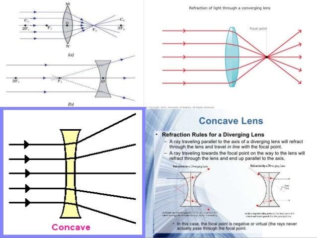 refraction of light through lenses pdf