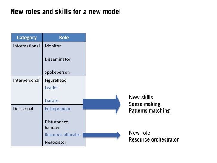 Beyond its boundaries, the CollaborativeEnterprise will need to secure its identity.Managers need to become Storytellers