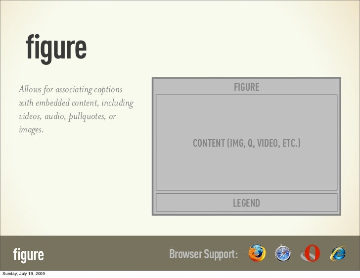 figure        Allows for associating captions                    FIGURE        with embedded content, including        vid...