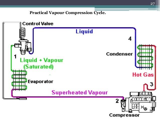 Basic refrigeration cycle youtube.
