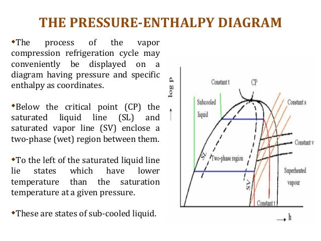 Absorption Refrigeration Pressure Enthalpy Diagram Product Wiring