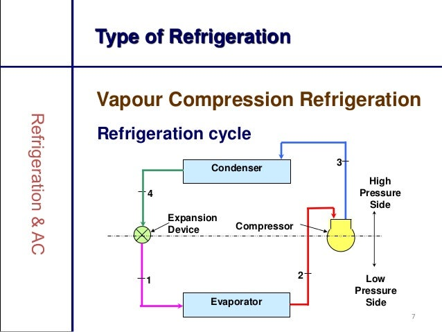 Refrigeration cycles. Ppt video online download.