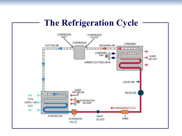 refrigerant cycle
