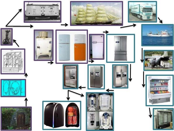 The Evolution Of Refrigerators