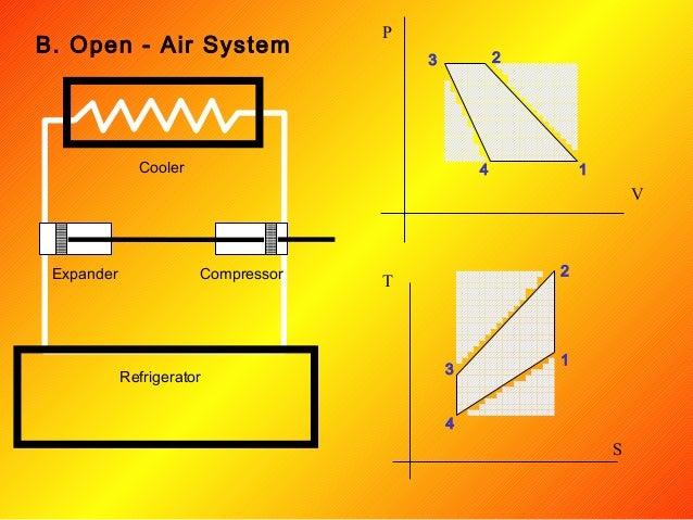 Refrigeration system (MECH 324)