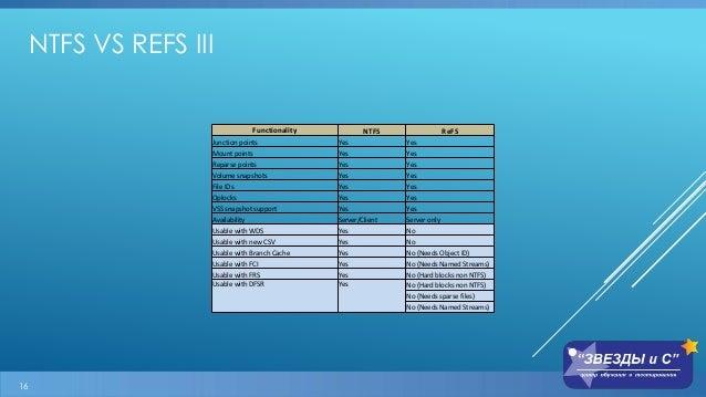 Файловая система ReFS в Windows Server 2012/R2 и её будущее в vNext